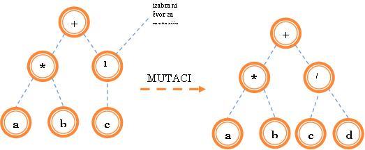 mutacijagp