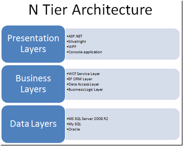 Wcf in n tier architecture techday 2011 bahrudin for Architecture n tiers