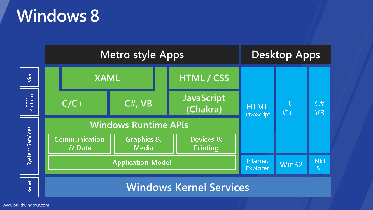 Metro style apps in windows 8 bahrudin hrnjica blog for Architecture windows