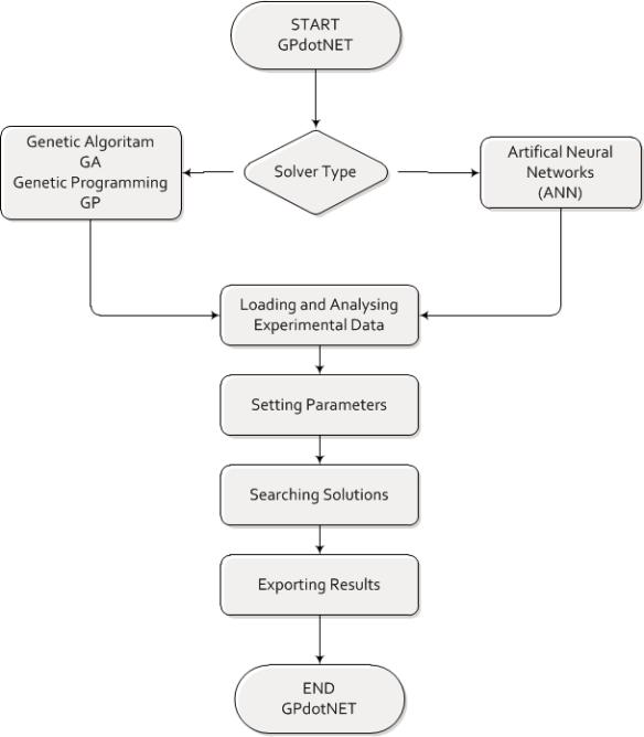 Modeling_in_GPdotNET_v4