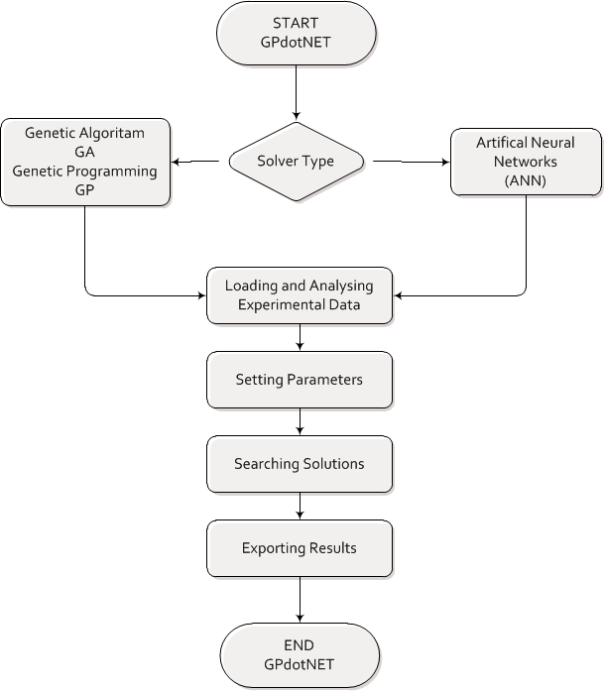 Modeling in GPdotNET v4.0