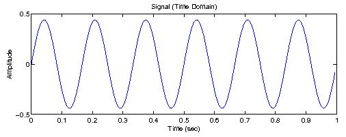 CNTK 106 Tutorial – Time Series prediction with LSTM using ...
