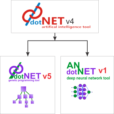 gpdotnet-evolution