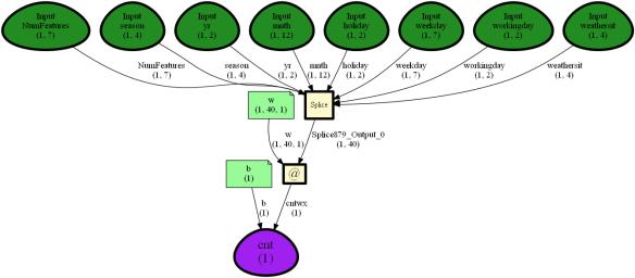 Bahrudin Hrnjica Blog | All about technology: ML,  NET, EA, FEM, Math…